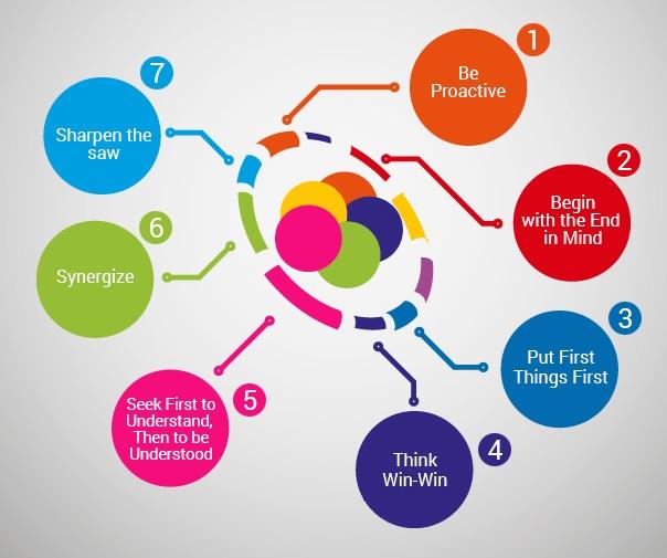 De 7 gewoontes van effectief leiderschap