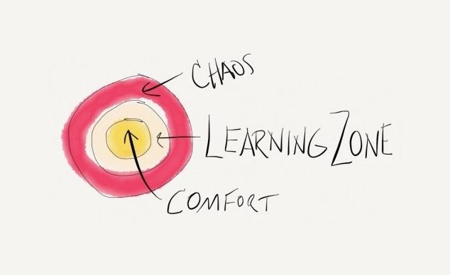 Van je comfort zone naar je learning zone